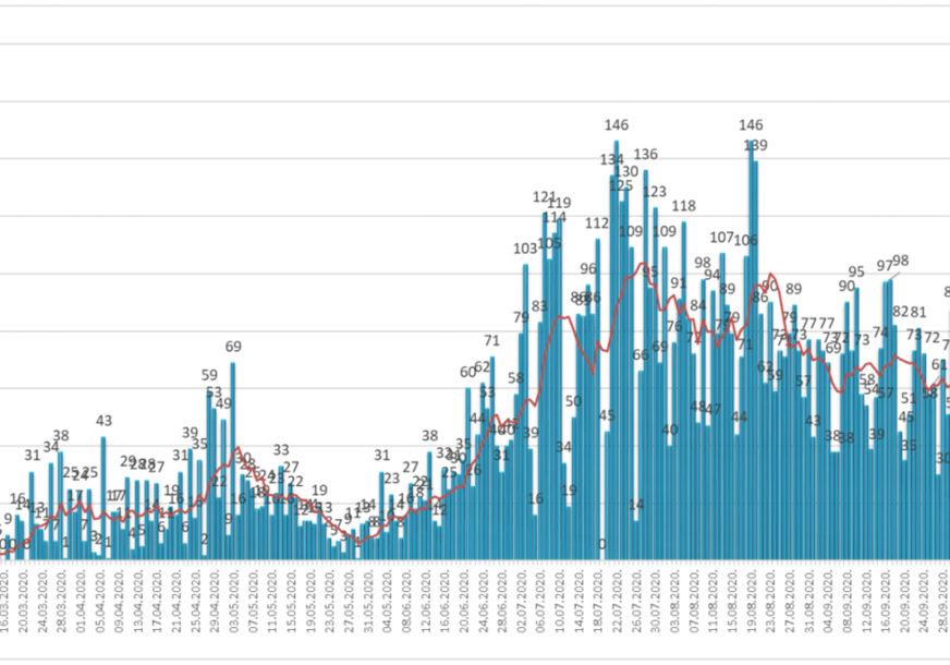 Distribucija oboljelih po danima i trend toka epidemije